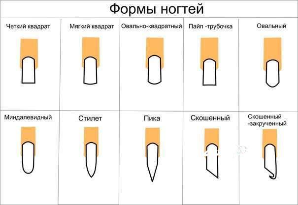 Форма ногтей пилочкой
